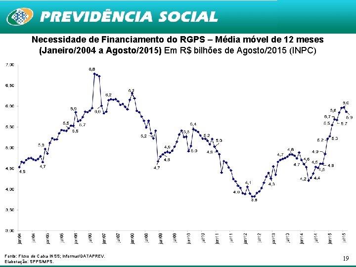 Necessidade de Financiamento do RGPS – Média móvel de 12 meses (Janeiro/2004 a Agosto/2015)