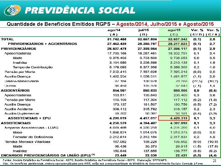 Quantidade de Benefícios Emitidos RGPS – Agosto/2014, Julho/2015 e Agosto/2015 Fontes: Anuário Estatístico da