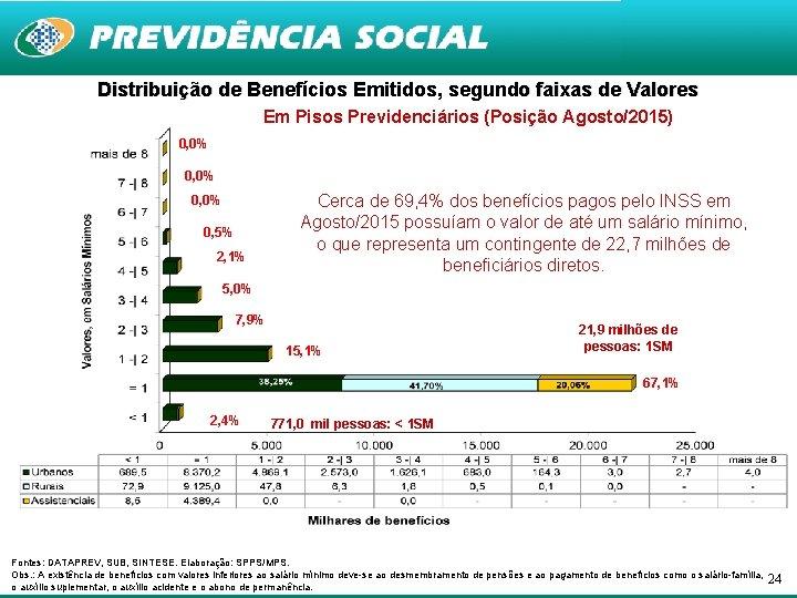 Distribuição de Benefícios Emitidos, segundo faixas de Valores Em Pisos Previdenciários (Posição Agosto/2015) 0,