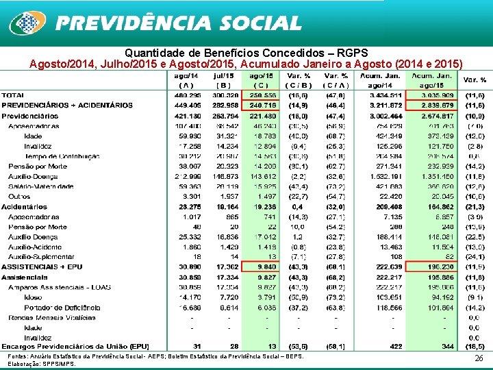 Quantidade de Benefícios Concedidos – RGPS Agosto/2014, Julho/2015 e Agosto/2015, Acumulado Janeiro a Agosto
