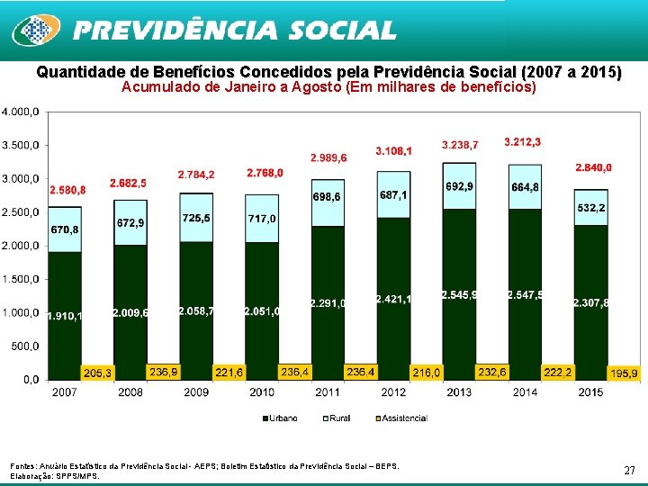 Quantidade de Benefícios Concedidos pela Previdência Social (2007 a 2015) Acumulado de Janeiro a