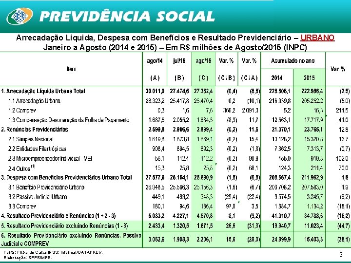 Arrecadação Líquida, Despesa com Benefícios e Resultado Previdenciário – URBANO Janeiro a Agosto (2014