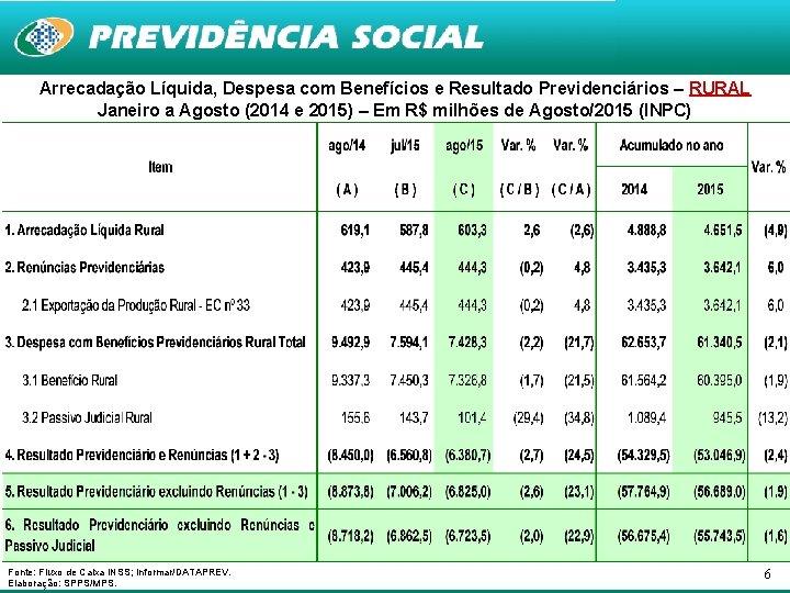 Arrecadação Líquida, Despesa com Benefícios e Resultado Previdenciários – RURAL Janeiro a Agosto (2014