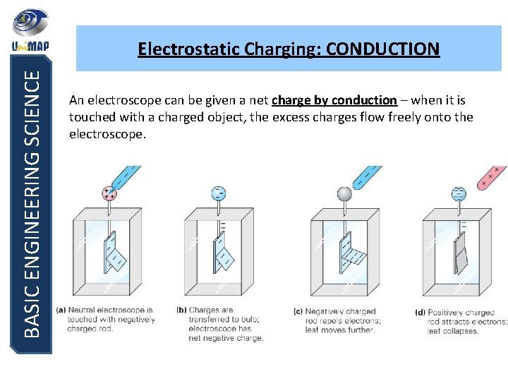 BASIC ENGINEERING SCIENCE Electrostatic Charging: CONDUCTION An electroscope can be given a net charge