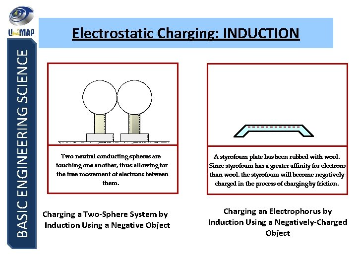 BASIC ENGINEERING SCIENCE Electrostatic Charging: INDUCTION Charging a Two-Sphere System by Induction Using a