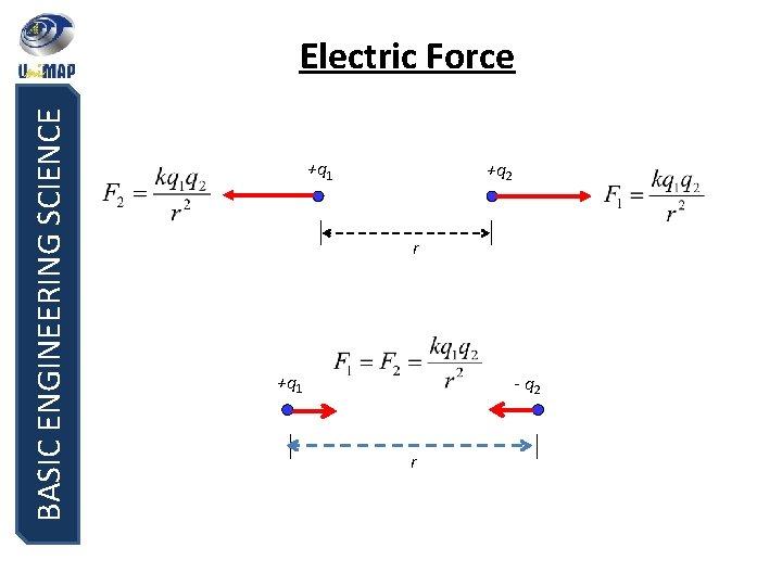 BASIC ENGINEERING SCIENCE Electric Force +q 1 +q 2 r +q 1 - q