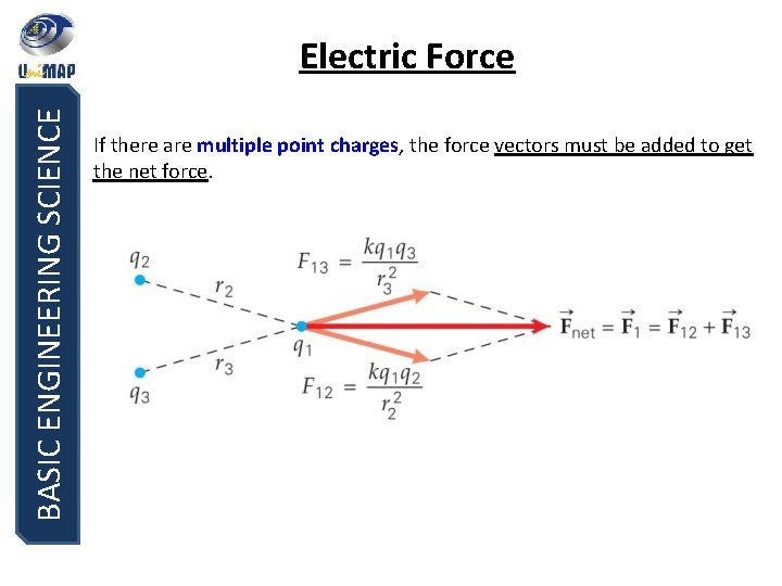 BASIC ENGINEERING SCIENCE Electric Force If there are multiple point charges, the force vectors