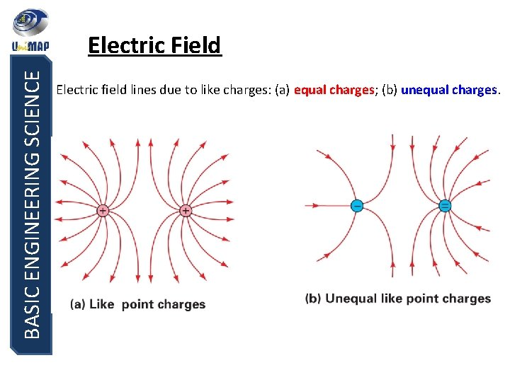 BASIC ENGINEERING SCIENCE Electric Field Electric field lines due to like charges: (a) equal