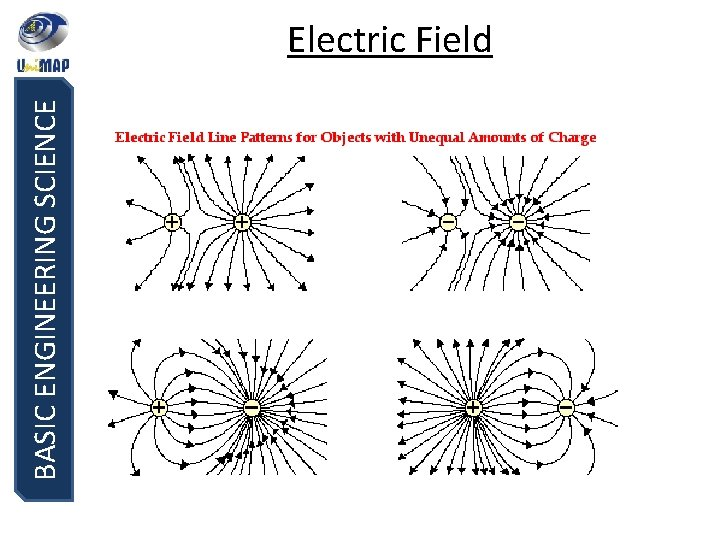 BASIC ENGINEERING SCIENCE Electric Field