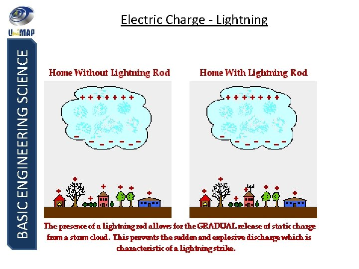 BASIC ENGINEERING SCIENCE Electric Charge - Lightning