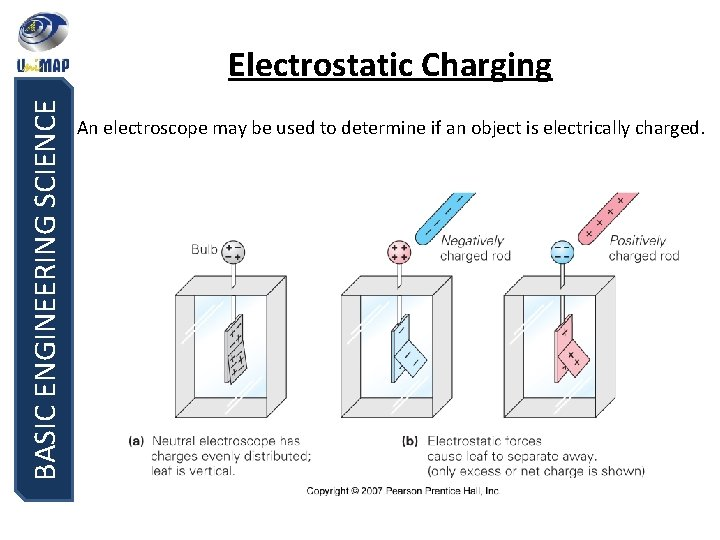 BASIC ENGINEERING SCIENCE Electrostatic Charging An electroscope may be used to determine if an