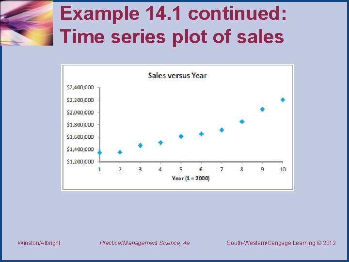 Example 14. 1 continued: Time series plot of sales Winston/Albright Practical Management Science, 4