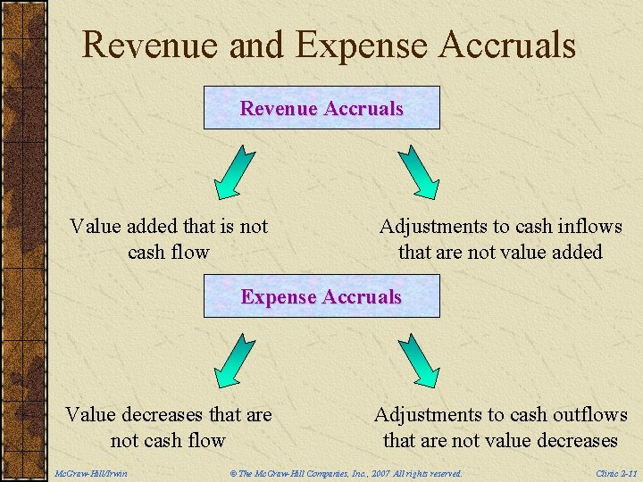 Revenue and Expense Accruals Revenue Accruals Value added that is not cash flow Adjustments