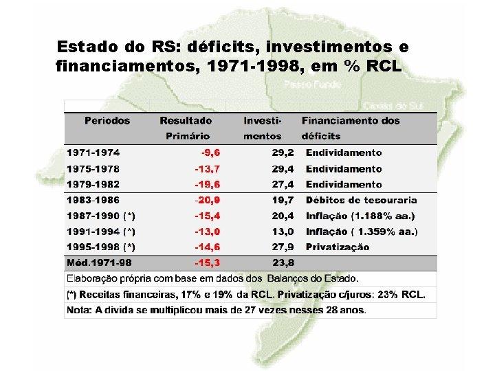 Estado do RS: déficits, investimentos e financiamentos, 1971 -1998, em % RCL