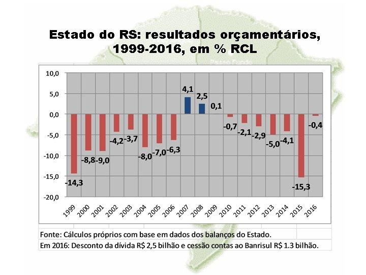 Estado do RS: resultados orçamentários, 1999 -2016, em % RCL