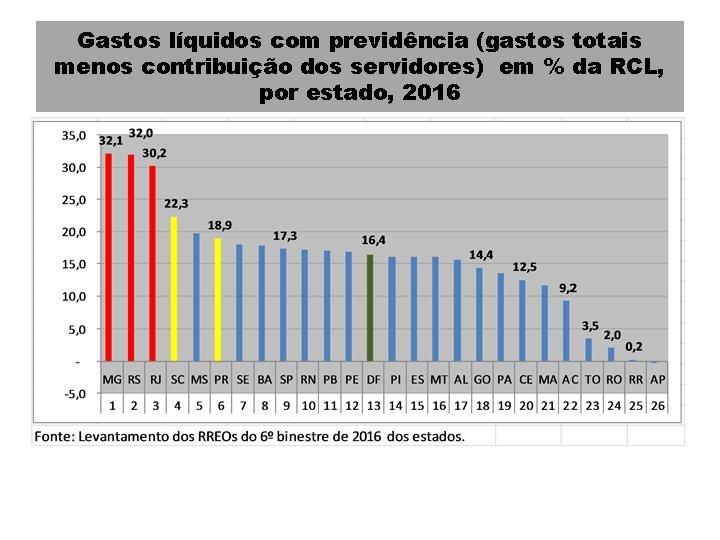 Gastos líquidos com previdência (gastos totais menos contribuição dos servidores) em % da RCL,