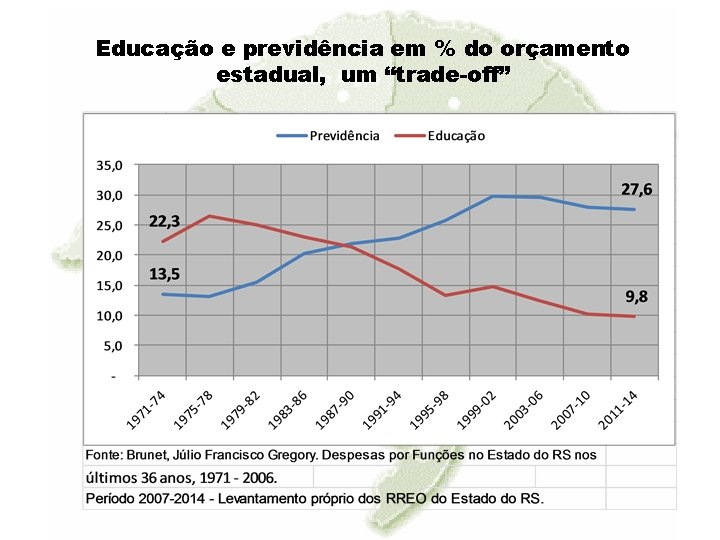 """Educação e previdência em % do orçamento estadual, um """"trade-off"""""""