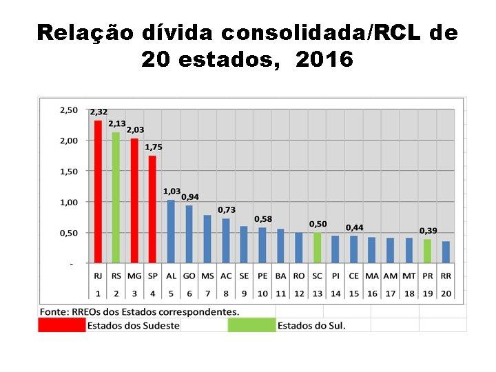 Relação dívida consolidada/RCL de 20 estados, 2016