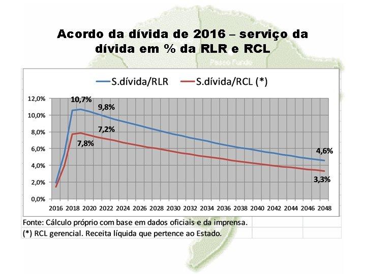 Acordo da dívida de 2016 – serviço da dívida em % da RLR e