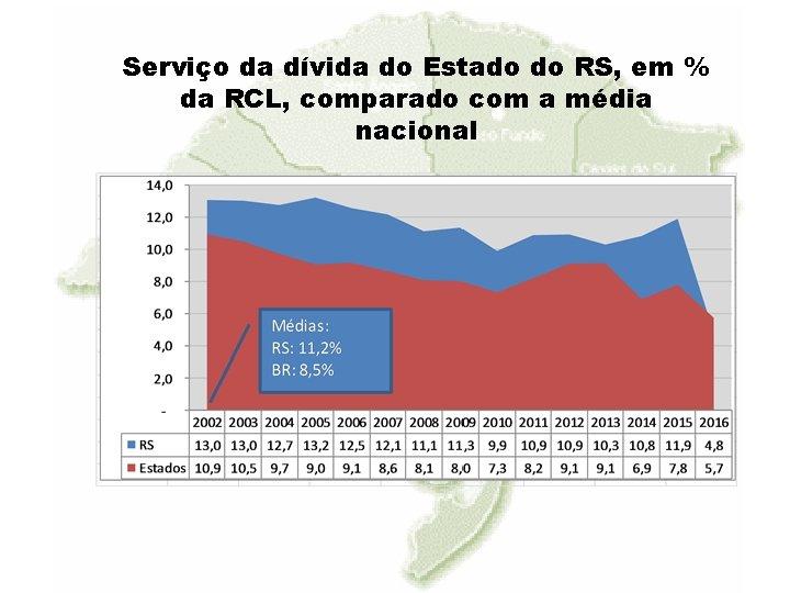 Serviço da dívida do Estado do RS, em % da RCL, comparado com a