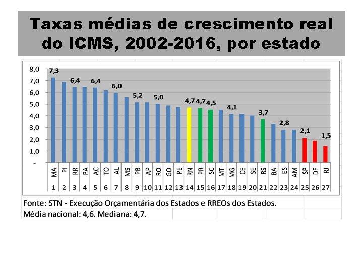 Taxas médias de crescimento real do ICMS, 2002 -2016, por estado