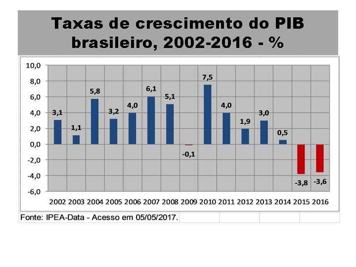 Taxas de crescimento do PIB brasileiro, 2002 -2016 - %