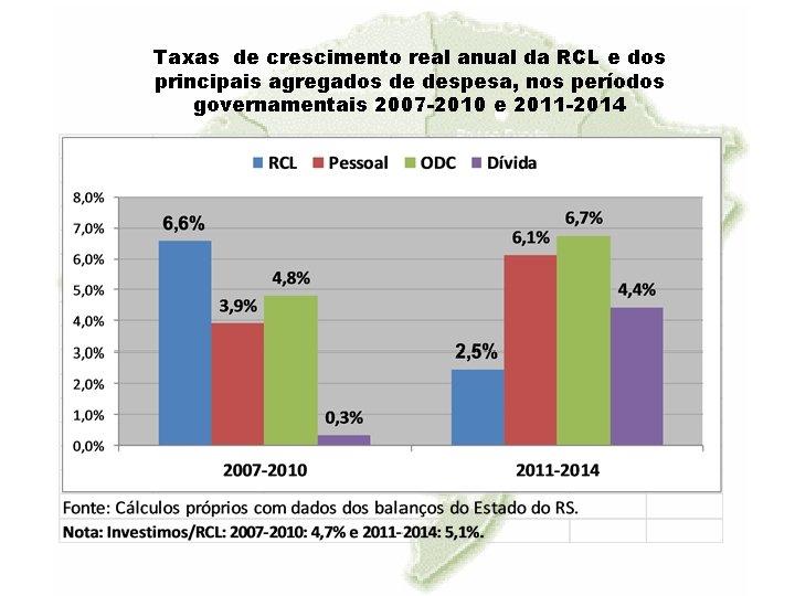 Taxas de crescimento real anual da RCL e dos principais agregados de despesa, nos