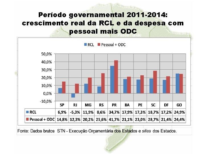 Período governamental 2011 -2014: crescimento real da RCL e da despesa com pessoal mais