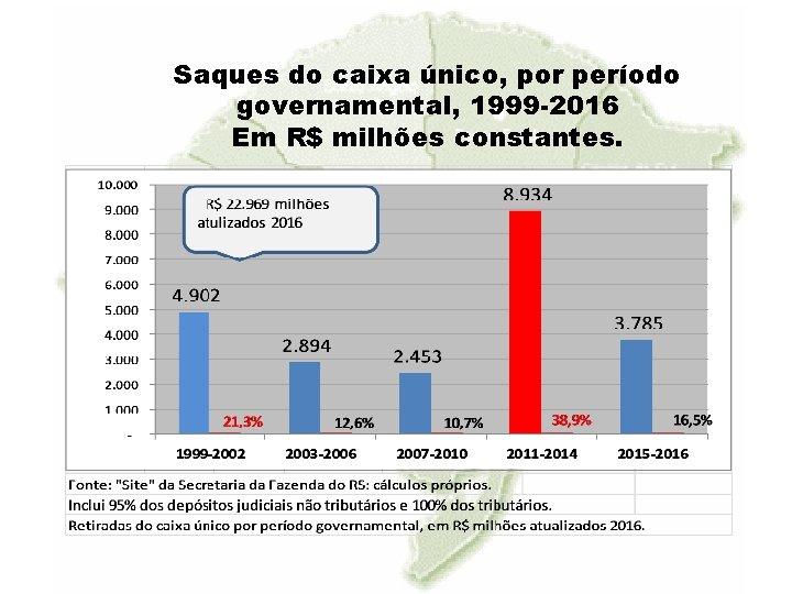 Saques do caixa único, por período governamental, 1999 -2016 Em R$ milhões constantes.