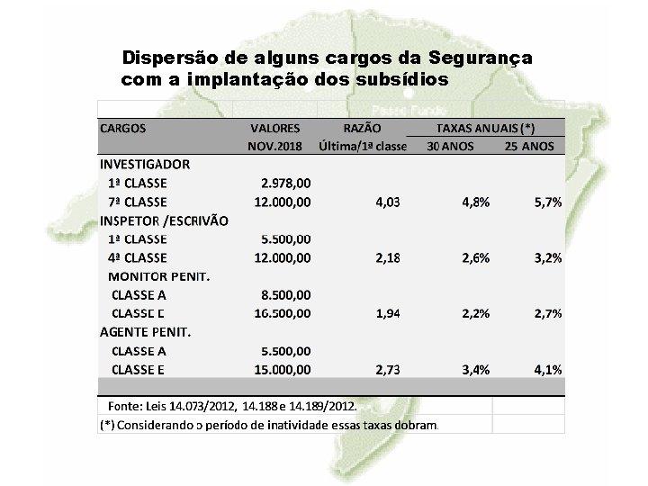 Dispersão de alguns cargos da Segurança com a implantação dos subsídios