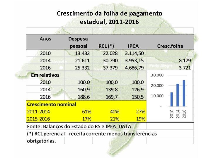 Crescimento da folha de pagamento estadual, 2011 -2016