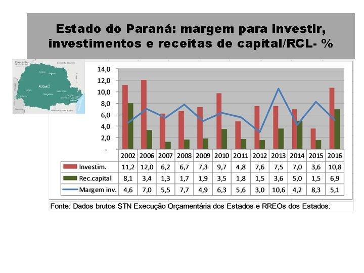 Estado do Paraná: margem para investir, investimentos e receitas de capital/RCL- %