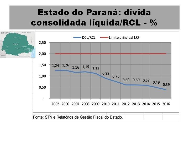 Estado do Paraná: dívida consolidada líquida/RCL - %
