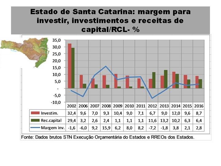 Estado de Santa Catarina: margem para investir, investimentos e receitas de capital/RCL- %