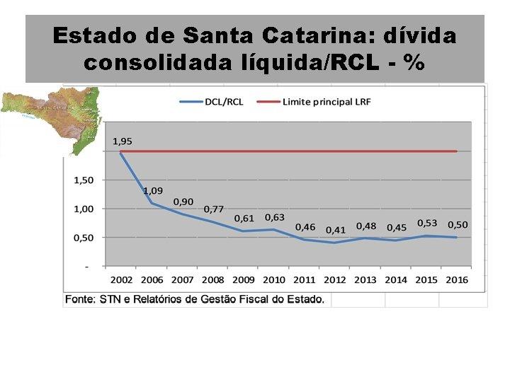 Estado de Santa Catarina: dívida consolidada líquida/RCL - %