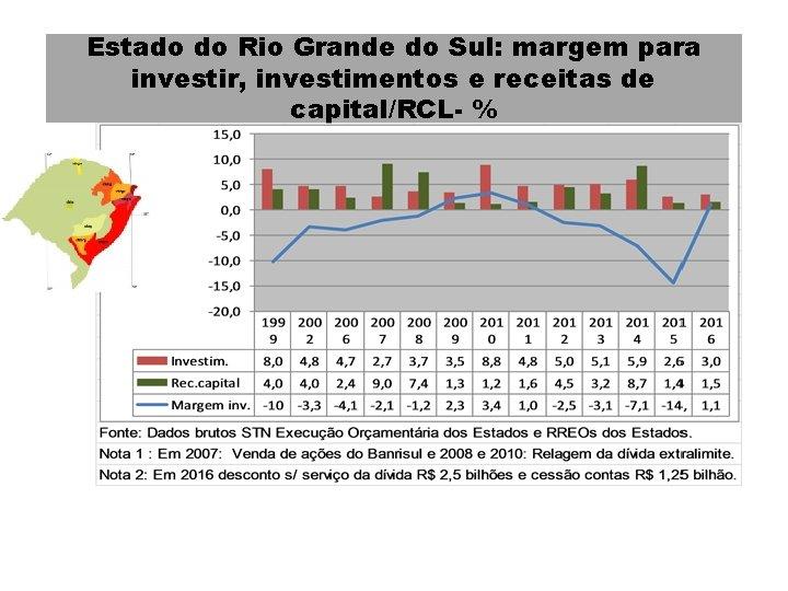 Estado do Rio Grande do Sul: margem para investir, investimentos e receitas de capital/RCL-