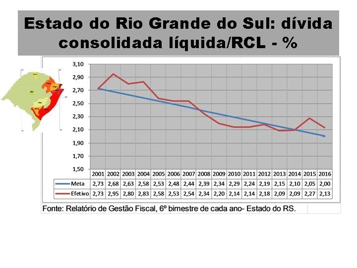 Estado do Rio Grande do Sul: dívida consolidada líquida/RCL - %
