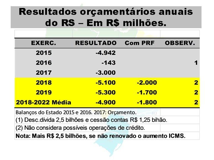 Resultados orçamentários anuais do RS – Em R$ milhões. Re'RDR
