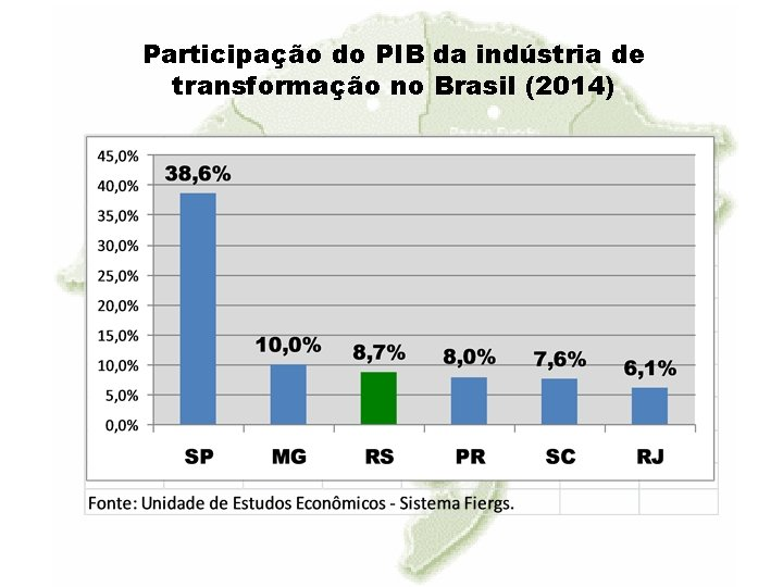 Participação do PIB da indústria de transformação no Brasil (2014)