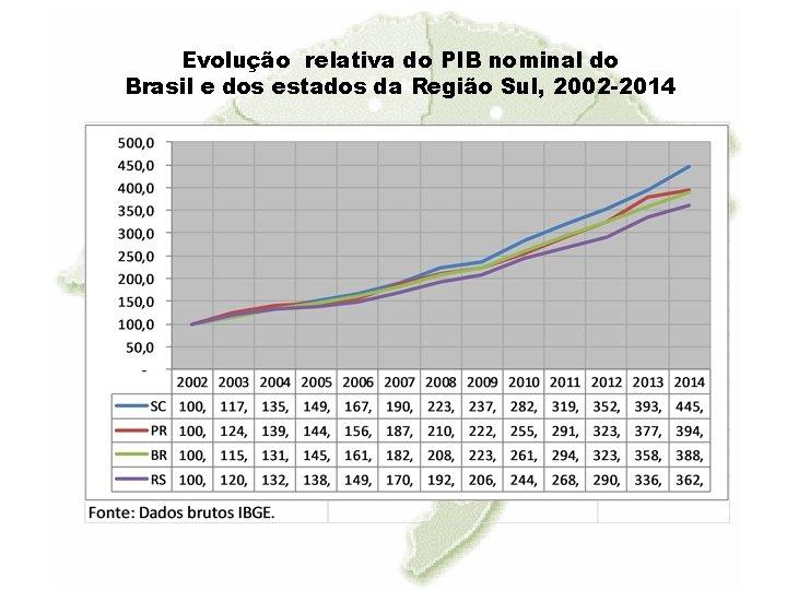 Evolução relativa do PIB nominal do Brasil e dos estados da Região Sul, 2002