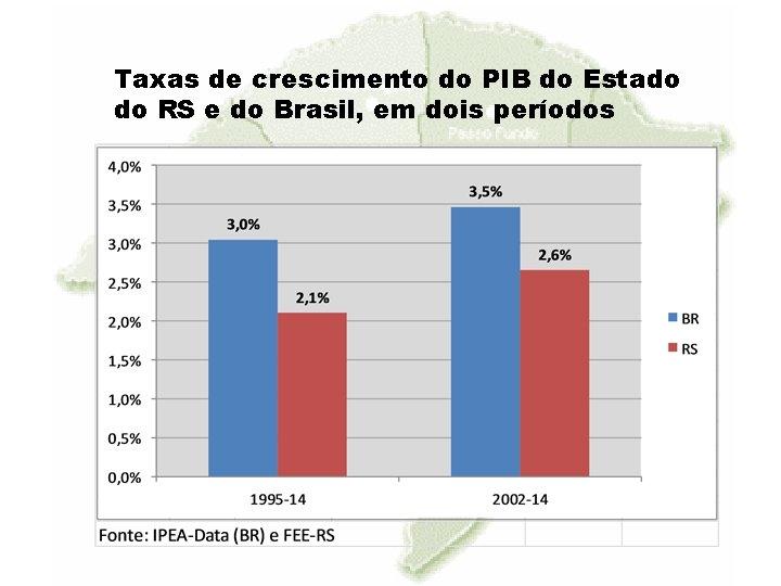 Taxas de crescimento do PIB do Estado do RS e do Brasil, em dois