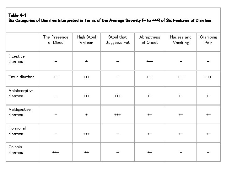 Table 4 -1. Six Categories of Diarrhea Interpreted in Terms of the Average