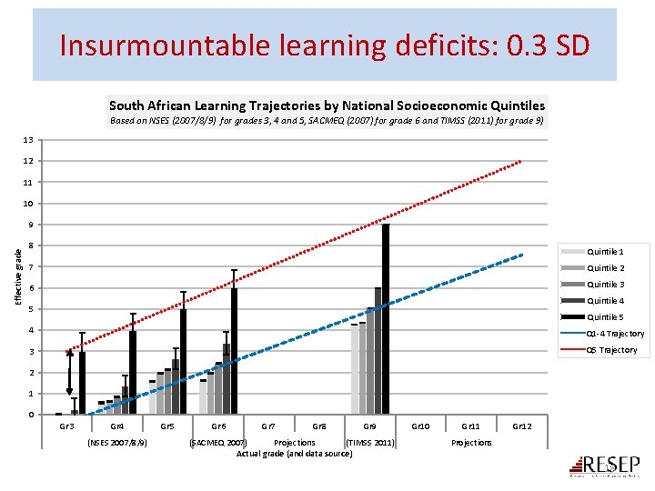 Insurmountable learning deficits: 0. 3 SD South African Learning Trajectories by National Socioeconomic Quintiles