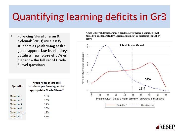 Quantifying learning deficits in Gr 3 • Following Muralidharan & Zieleniak (2013) we classify