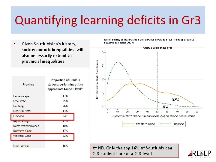 Quantifying learning deficits in Gr 3 • Given South Africa's history, socioeconomic inequalities will