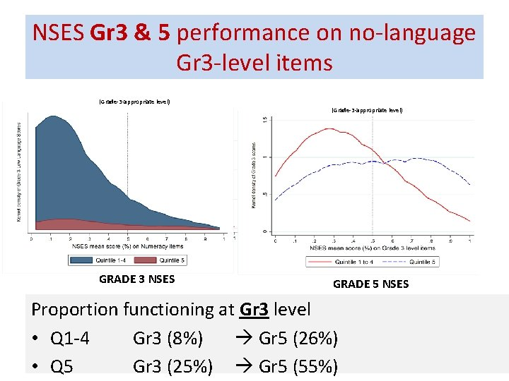 NSES Gr 3 & 5 performance on no-language Gr 3 -level items (Grade-3 -appropriate