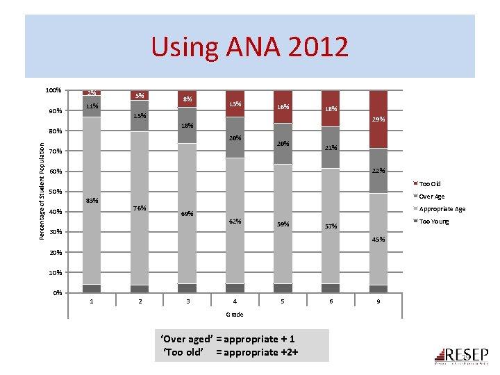 Using ANA 2012 100% 90% 2% 5% 11% 13% 16% 15% 18% 29% 18%