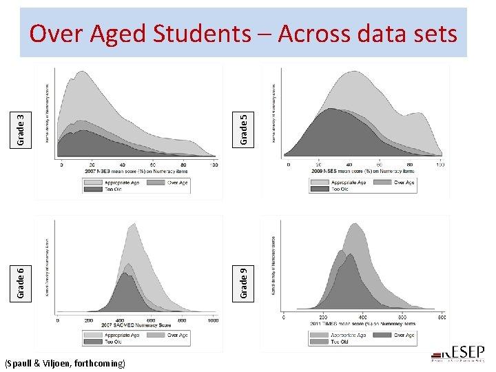 Grade 3 Grade 5 Grade 6 Grade 9 Over Aged Students – Across data
