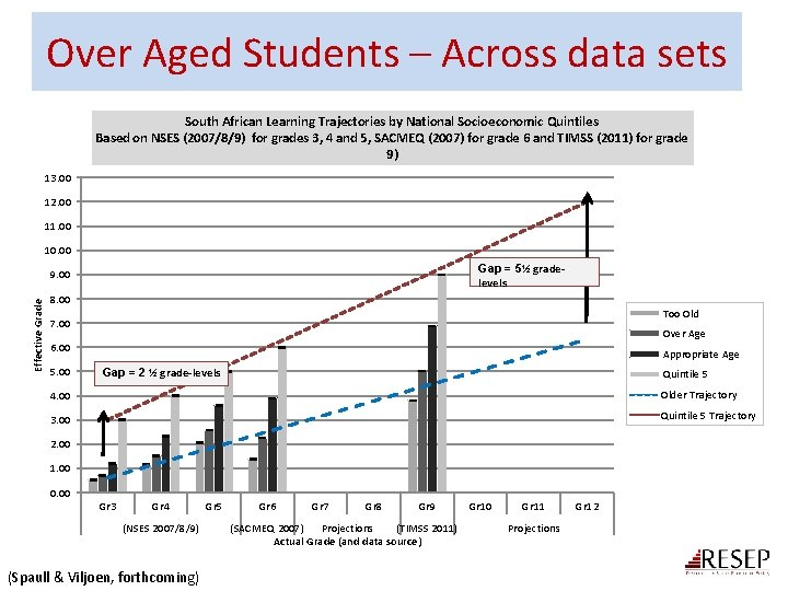 Over Aged Students – Across data sets South African Learning Trajectories by National Socioeconomic