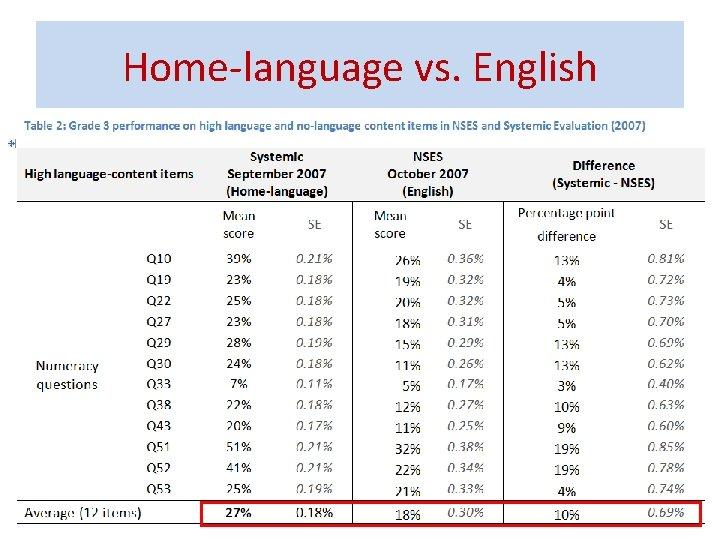 Home-language vs. English 33